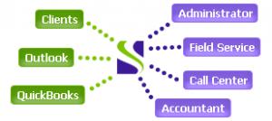 Bella Solutions API